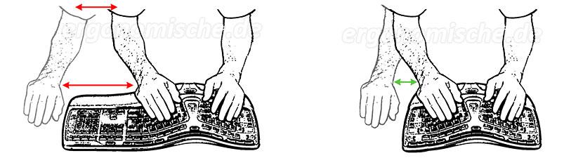 Ergonomische tastatur und maus  Ergonomische Tastaturen im Test (mit Bildern und Videos)